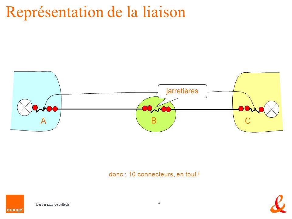 4 Les réseaux de collecte Représentation de la liaison A B C jarretières donc : 10 connecteurs, en tout !