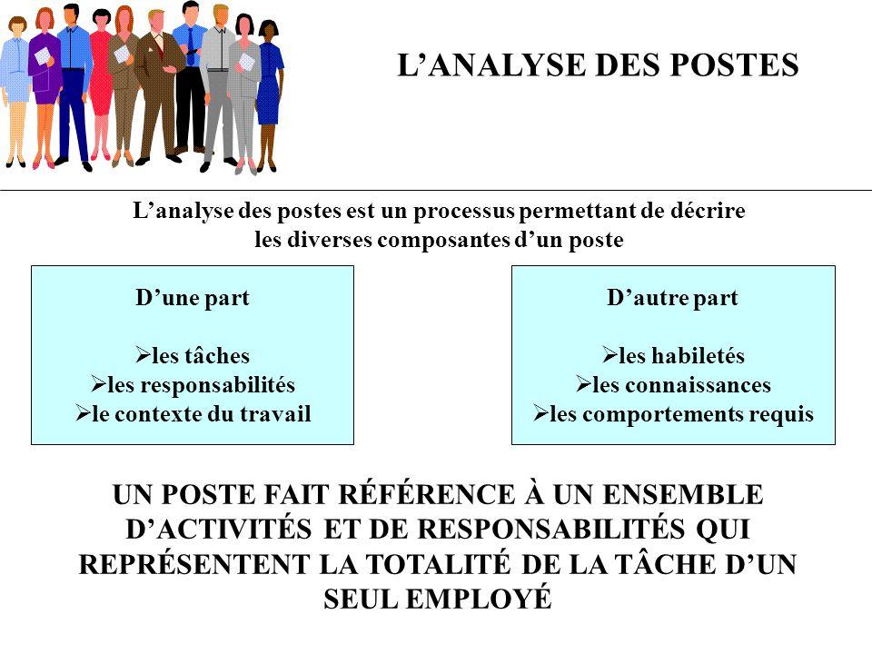 Lanalyse des postes est un processus permettant de décrire les diverses composantes dun poste LANALYSE DES POSTES Dune part les tâches les responsabil