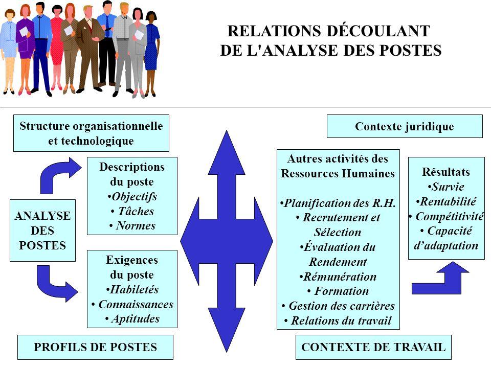 UTILITÉS ET INTERROGATIONS À PROPOS DE L ANALYSE DES POSTES Activités de G.R.H.