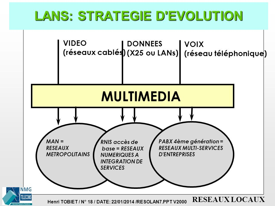 Henri TOBIET / N° 18 / DATE: 22/01/2014 /RESOLAN7.PPT V2000 RESEAUX LOCAUX LANS: STRATEGIE D EVOLUTION MAN = RESEAUX METROPOLITAINS RNIS accès de base = RESEAUX NUMERIQUES A INTEGRATION DE SERVICES PABX 4ème génération = RESEAUX MULTI-SERVICES D ENTREPRISES VIDEO (réseaux cablés) DONNEES (X25 ou LANs) VOIX (réseau téléphonique) MULTIMEDIA