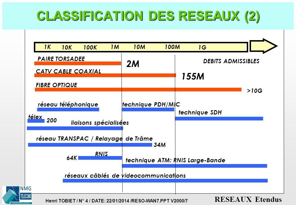 Henri TOBIET / N° 3 / DATE: 22/01/2014 /RESO-WAN7.PPT V2000/7 RESEAUX Etendus CLASSIFICATION DES RESEAUX (1) p REPARTITION GEOGRAPHIQUE RESEAUX ETENDU