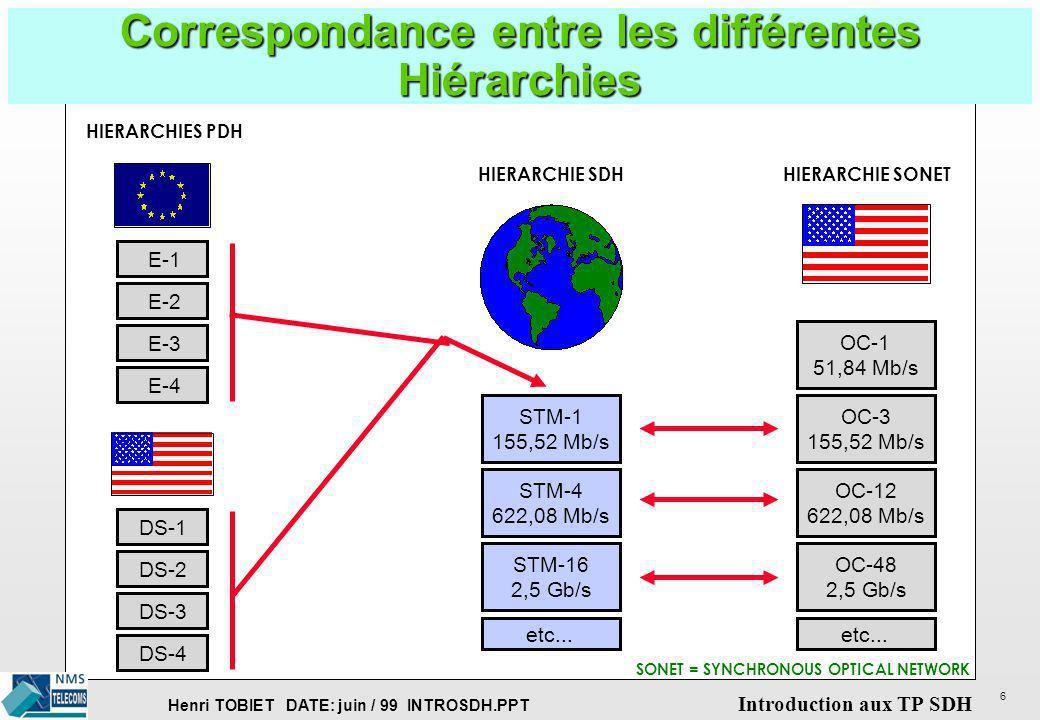 Henri TOBIET DATE: juin / 99 INTROSDH.PPT Introduction aux TP SDH 7 FORMAT D UNE TRAME SDH SDS = SURDEBIT DE SECTION SDC = SURDEBIT DE CONDUIT 1 TRAME= 9X270 octets, balayage de 8000 trames/s CAPACITE UTILE SDS POINTEUR SDS SDC CONTENEUR CT-n (n de 1 à 4) 9 octets 261 octets 3 PAYLOAD EN-TETE CONTENEUR VIRTUEL CTV-n (n de 1 à 4) un ou plusieurs conteneurs virtuels, selon leur capacité 1 5 TRAME MTS-1