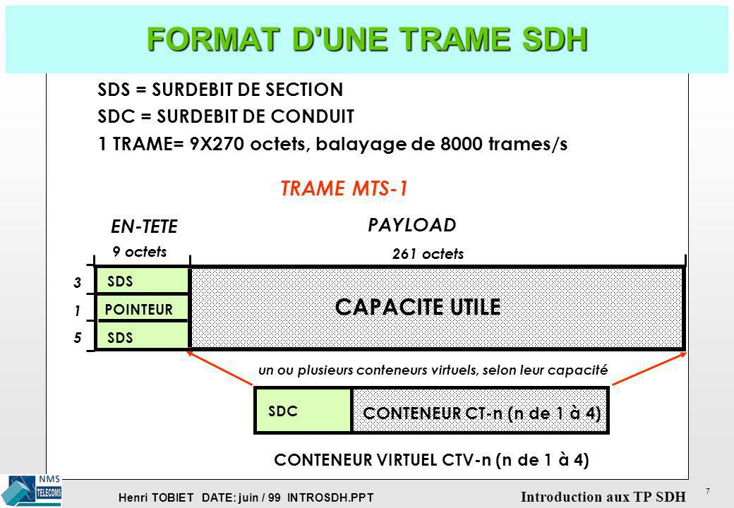 Henri TOBIET DATE: juin / 99 INTROSDH.PPT Introduction aux TP SDH 7 FORMAT D'UNE TRAME SDH SDS = SURDEBIT DE SECTION SDC = SURDEBIT DE CONDUIT 1 TRAME