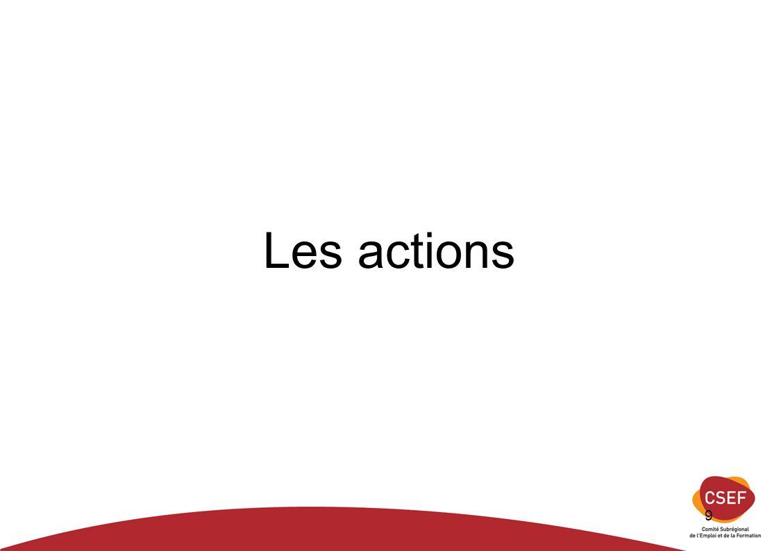 9 Les actions
