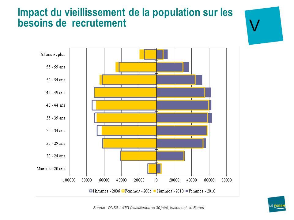 V Source : ONSS-LATG (statistiques au 30 juin), traitement : le Forem Impact du vieillissement de la population sur les besoins de recrutement