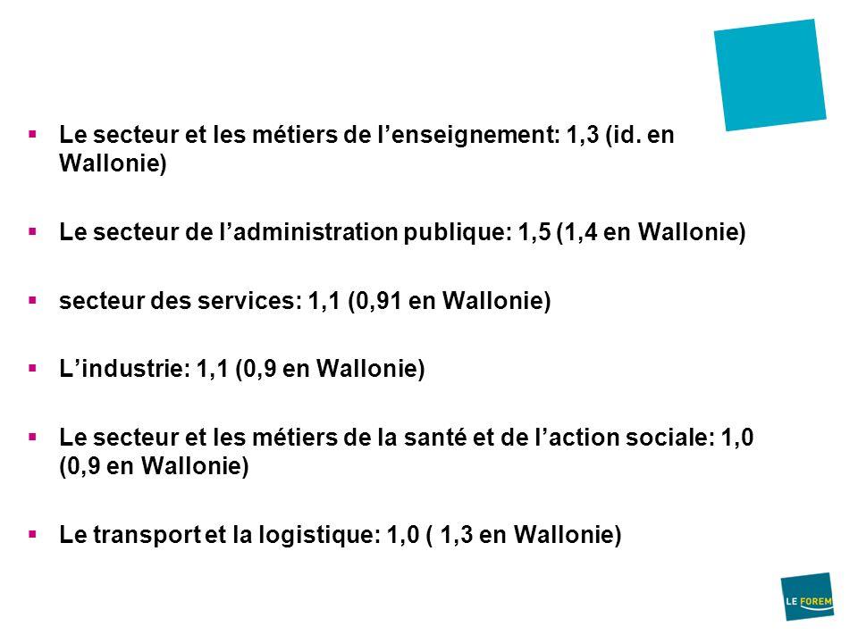 Le secteur et les métiers de lenseignement: 1,3 (id. en Wallonie) Le secteur de ladministration publique: 1,5 (1,4 en Wallonie) secteur des services: