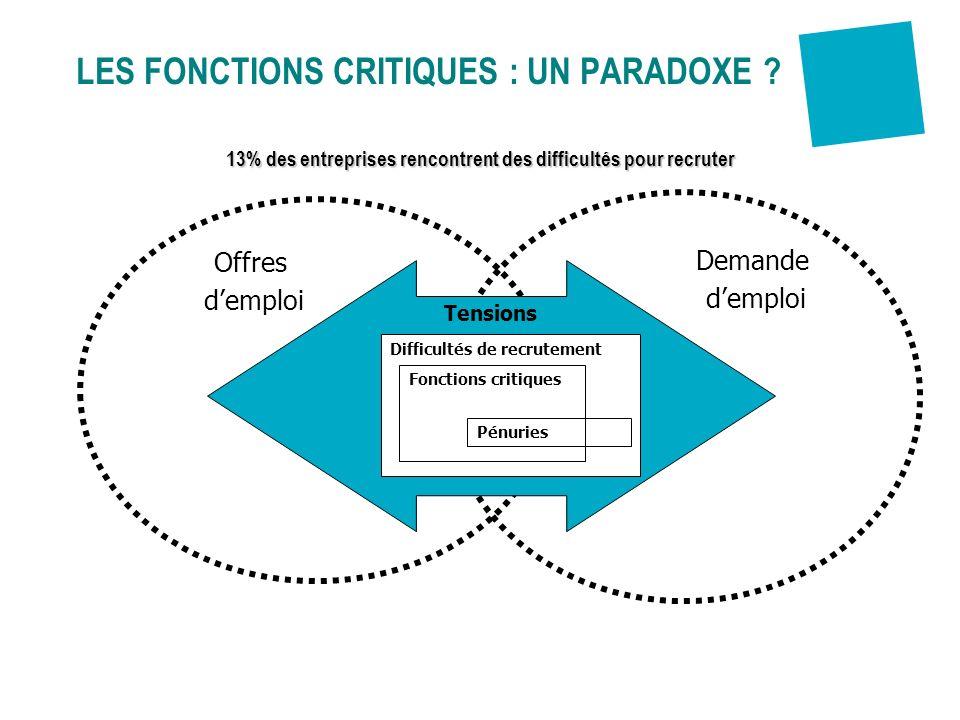 Tensions Difficultés de recrutement Fonctions critiques Pénuries Offres demploi Demande demploi LES FONCTIONS CRITIQUES : UN PARADOXE ? 13% des entrep