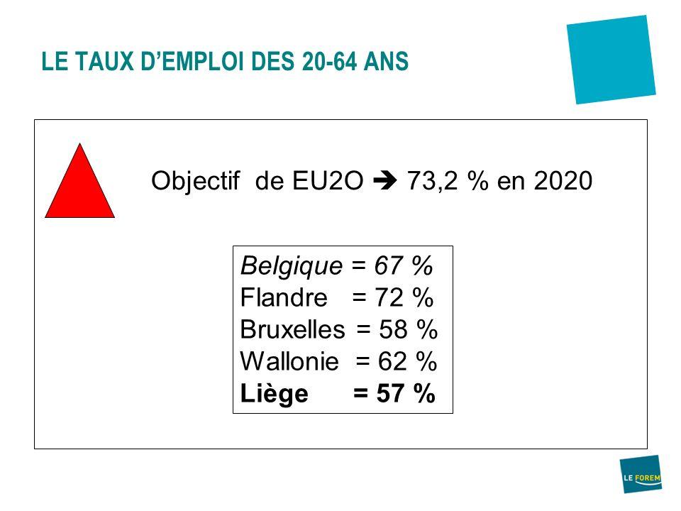 Objectif de EU2O 73,2 % en 2020 LE TAUX DEMPLOI DES 20-64 ANS Belgique = 67 % Flandre = 72 % Bruxelles = 58 % Wallonie = 62 % Liège = 57 %