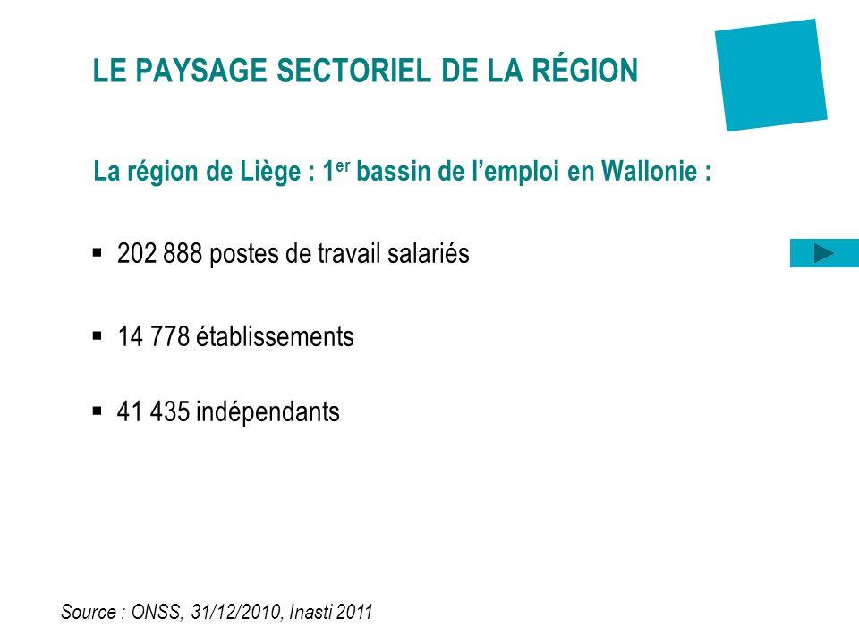 La région de Liège : 1 er bassin de lemploi en Wallonie : 202 888 postes de travail salariés 14 778 établissements 41 435 indépendants LE PAYSAGE SECT
