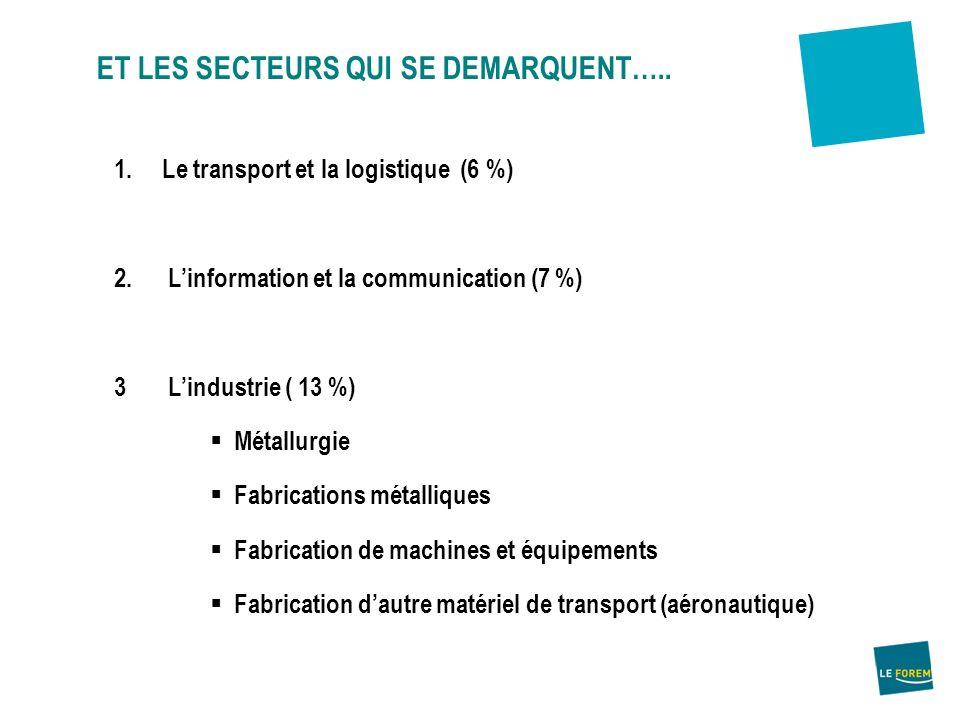 ET LES SECTEURS QUI SE DEMARQUENT….. 1.Le transport et la logistique (6 %) 2. Linformation et la communication (7 %) 3 Lindustrie ( 13 %) Métallurgie