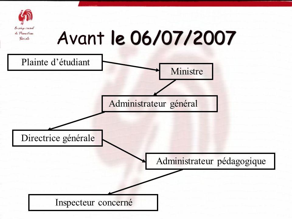 le 06/07/2007 Avant le 06/07/2007 Plainte détudiant Administrateur général Directrice générale Administrateur pédagogique Inspecteur concerné Ministre