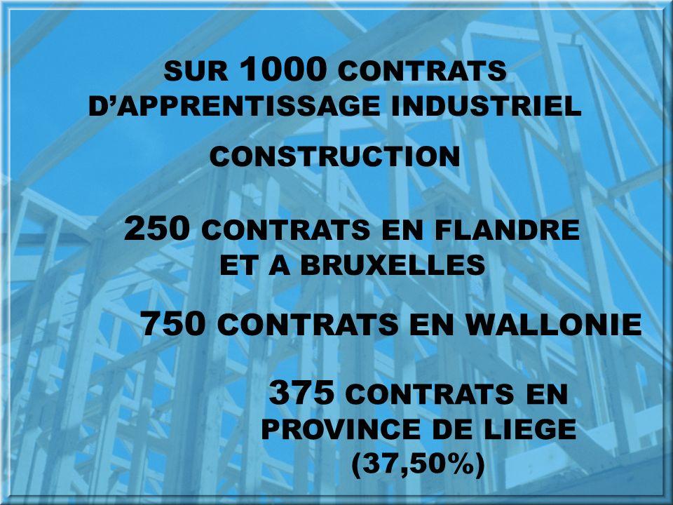 SUR 1000 CONTRATS DAPPRENTISSAGE INDUSTRIEL CONSTRUCTION 250 CONTRATS EN FLANDRE ET A BRUXELLES 750 CONTRATS EN WALLONIE 375 CONTRATS EN PROVINCE DE LIEGE (37,50%)