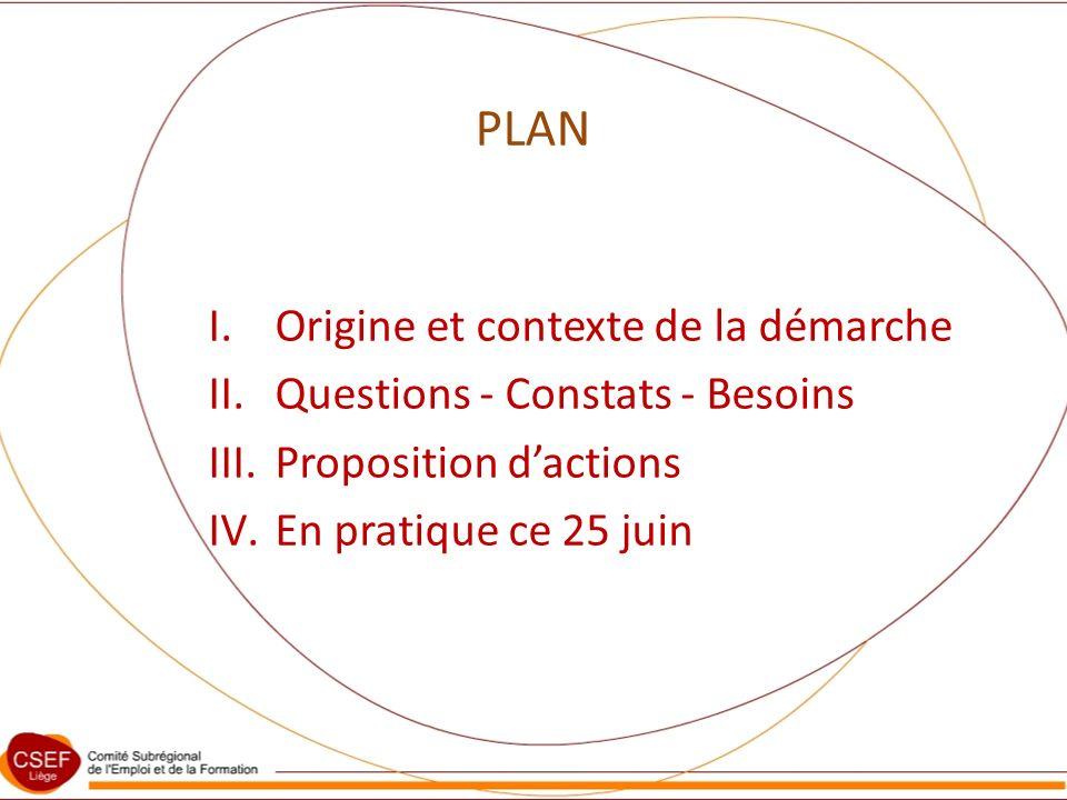 PLAN I.Origine et contexte de la démarche II.Questions - Constats - Besoins III.Proposition dactions IV.En pratique ce 25 juin