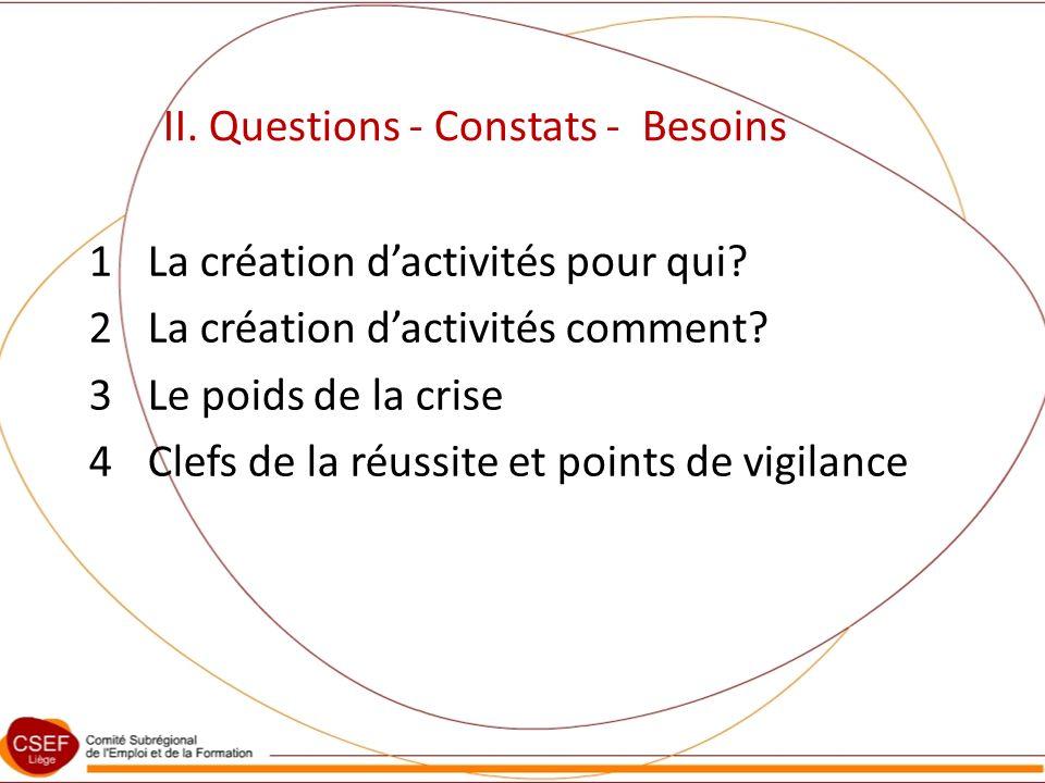 II. Questions - Constats - Besoins 1La création dactivités pour qui.
