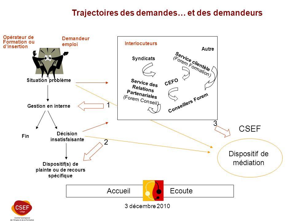 3 décembre 2010 Trajectoires des demandes… et des demandeurs Accueil - Ecoute Décision insatisfaisante Demandeur emploi Opérateur de Formation ou dins