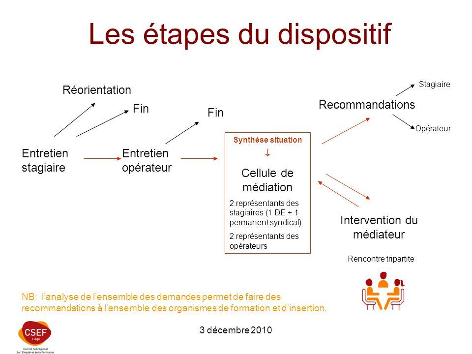 3 décembre 2010 Les étapes du dispositif Entretien stagiaire Entretien opérateur Fin Réorientation Synthèse situation Cellule de médiation 2 représent