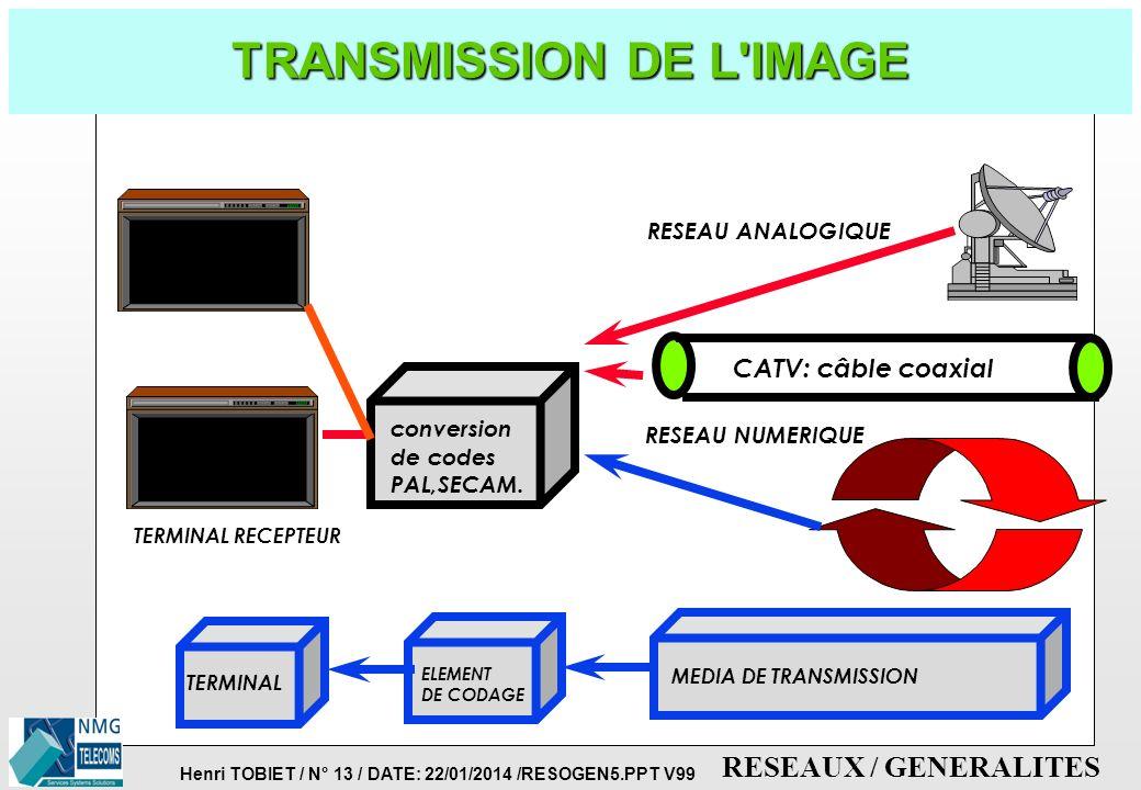 Henri TOBIET / N° 12 / DATE: 22/01/2014 /RESOGEN5.PPT V99 RESEAUX / GENERALITES TRANSMISSION DE TEXTE CATV: câble coaxial conversion num./anal.. TERMI