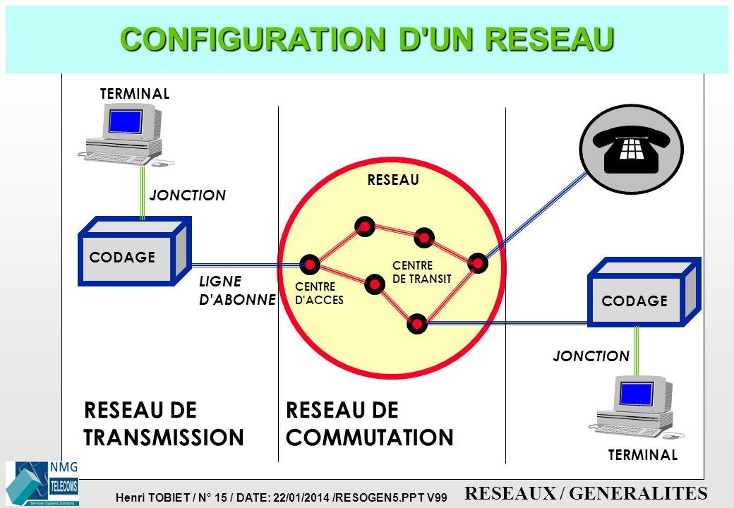 Henri TOBIET / N° 14 / DATE: 22/01/2014 /RESOGEN5.PPT V99 RESEAUX / GENERALITES TRANSMISSION MULTIMEDIA conversion anal/num. VOIX DONNEES IMAGES RESEA