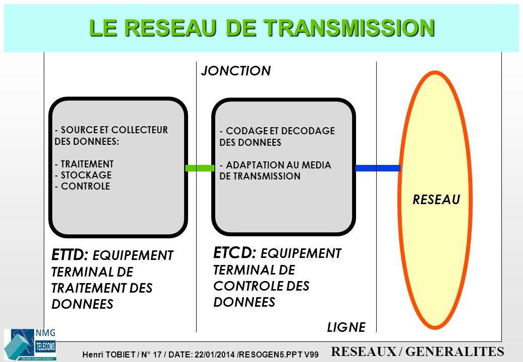 Henri TOBIET / N° 16 / DATE: 22/01/2014 /RESOGEN5.PPT V99 RESEAUX / GENERALITES TRANSMISSION ET COMMUTATION p LA TRANSMISSION è Permet d'acheminer l'i