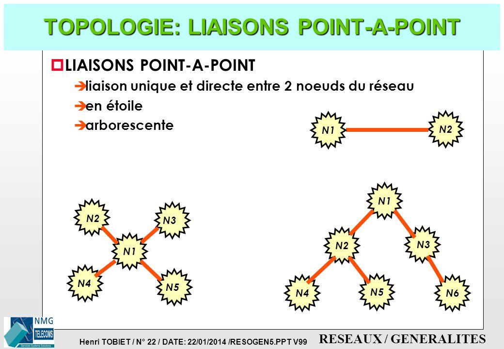 Henri TOBIET / N° 21 / DATE: 22/01/2014 /RESOGEN5.PPT V99 RESEAUX / GENERALITES TYPE DE LIAISON (3) p MODE SIMPLEX OU UNIDIRECTIONNEL è liaison dans u