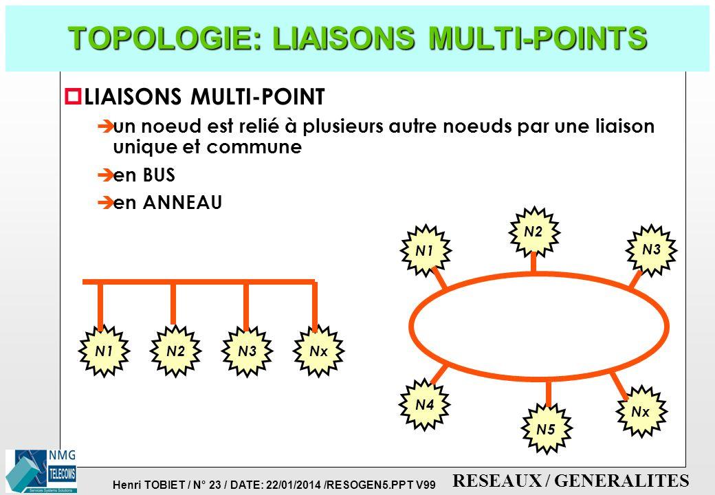 Henri TOBIET / N° 22 / DATE: 22/01/2014 /RESOGEN5.PPT V99 RESEAUX / GENERALITES TOPOLOGIE: LIAISONS POINT-A-POINT p LIAISONS POINT-A-POINT è liaison u