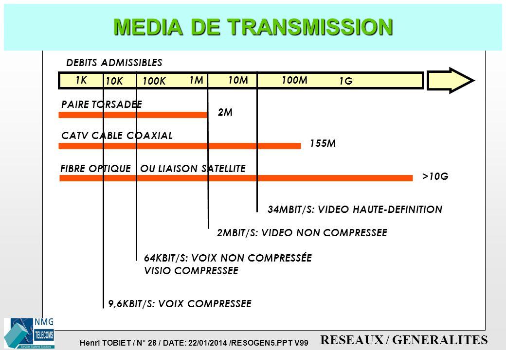 Henri TOBIET / N° 27 / DATE: 22/01/2014 /RESOGEN5.PPT V99 RESEAUX / GENERALITES CODAGE: FONCTIONS DE COMPRESSION p PERMET D'ECHANTILLONNER A DES FREQU