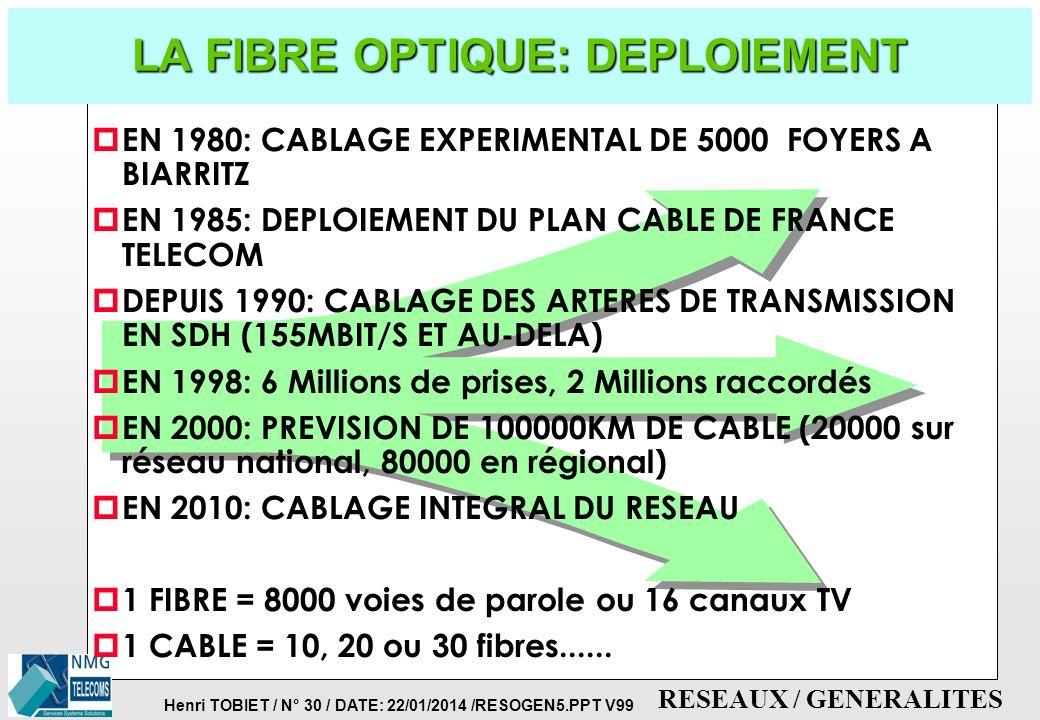 Henri TOBIET / N° 29 / DATE: 22/01/2014 /RESOGEN5.PPT V99 RESEAUX / GENERALITES p BANDES PASSANTES LARGES JUSQU'A 10GHZ p INSENSIBLE AUX PERTURBATIONS