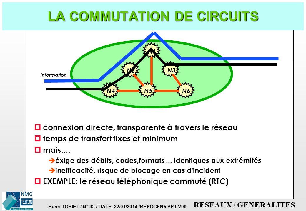 Henri TOBIET / N° 31 / DATE: 22/01/2014 /RESOGEN5.PPT V99 RESEAUX / GENERALITES TECHNIQUES DE COMMUTATION p TYPES DE COMMUTATION: è comment établir un