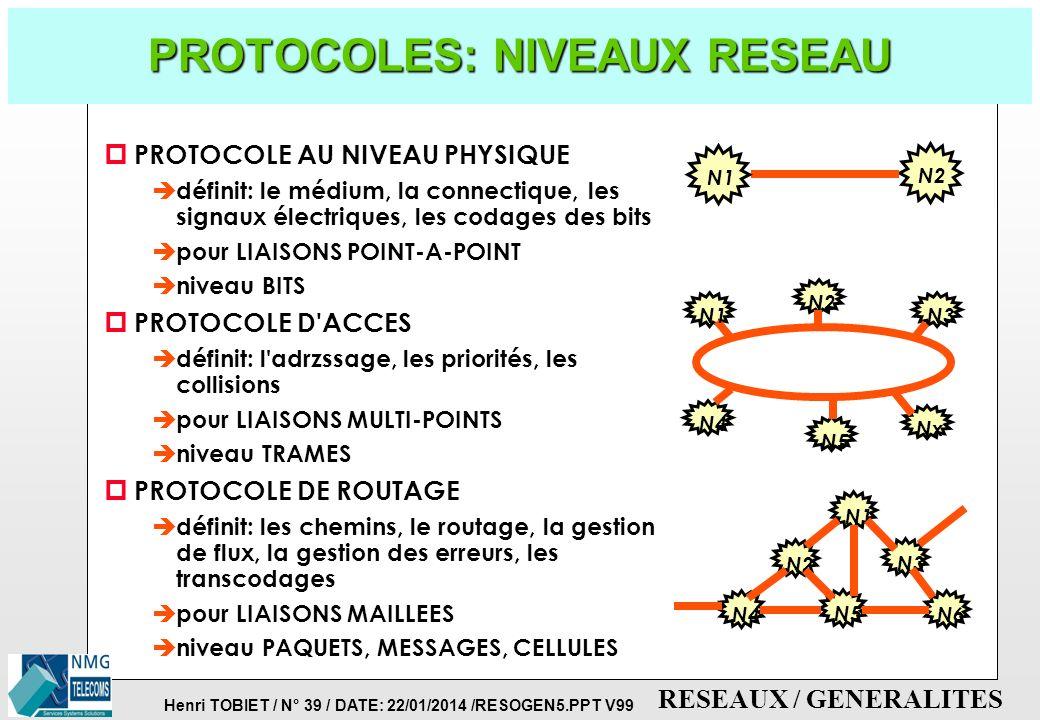 Henri TOBIET / N° 38 / DATE: 22/01/2014 /RESOGEN5.PPT V99 RESEAUX / GENERALITES PROTOCOLES de Signalisation Abonnés (UNI) TERMINAL APPELANT TERMINAL A