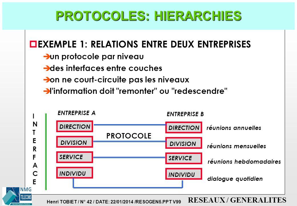 Henri TOBIET / N° 41 / DATE: 22/01/2014 /RESOGEN5.PPT V99 RESEAUX / GENERALITES PROTOCOLES: MISE EN COMMUNICATION NIVEAUX APPLICATIFS NIVEAUX RESEAU N