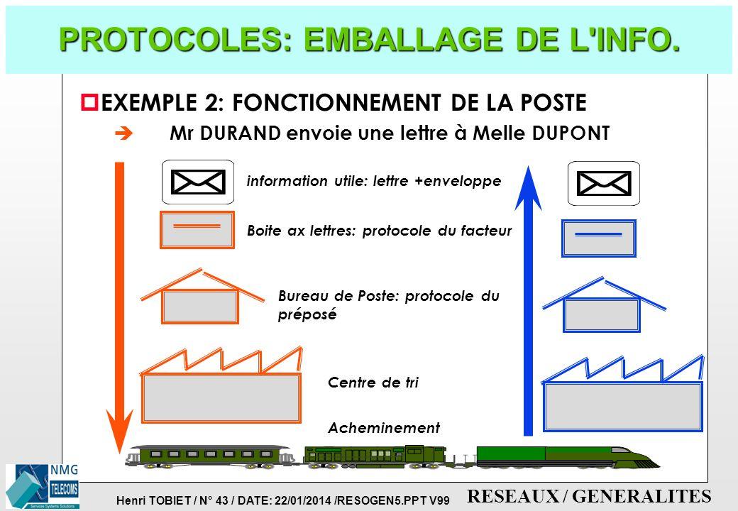 Henri TOBIET / N° 42 / DATE: 22/01/2014 /RESOGEN5.PPT V99 RESEAUX / GENERALITES PROTOCOLES: HIERARCHIES p EXEMPLE 1: RELATIONS ENTRE DEUX ENTREPRISES