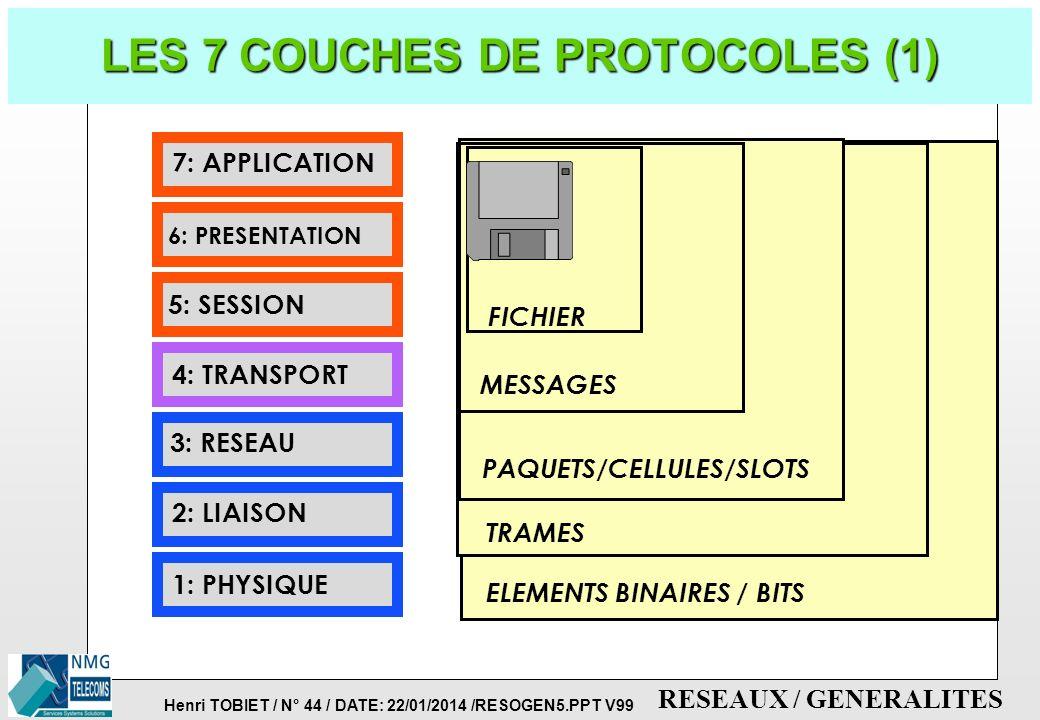 Henri TOBIET / N° 43 / DATE: 22/01/2014 /RESOGEN5.PPT V99 RESEAUX / GENERALITES PROTOCOLES: EMBALLAGE DE L'INFO. p EXEMPLE 2: FONCTIONNEMENT DE LA POS