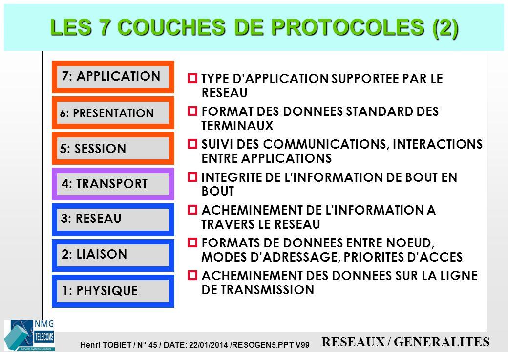 Henri TOBIET / N° 44 / DATE: 22/01/2014 /RESOGEN5.PPT V99 RESEAUX / GENERALITES LES 7 COUCHES DE PROTOCOLES (1) 7: APPLICATION 6: PRESENTATION 5: SESS