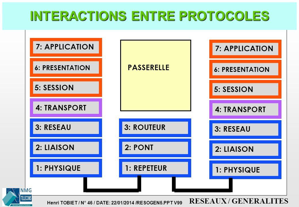 Henri TOBIET / N° 45 / DATE: 22/01/2014 /RESOGEN5.PPT V99 RESEAUX / GENERALITES LES 7 COUCHES DE PROTOCOLES (2) p TYPE D'APPLICATION SUPPORTEE PAR LE