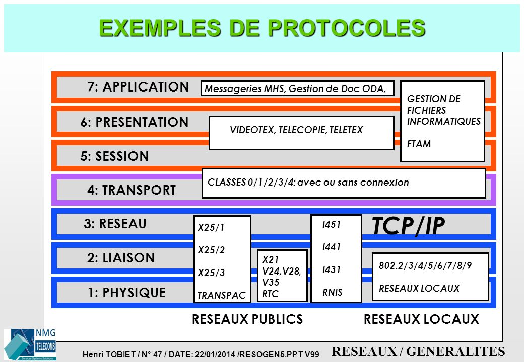 Henri TOBIET / N° 46 / DATE: 22/01/2014 /RESOGEN5.PPT V99 RESEAUX / GENERALITES INTERACTIONS ENTRE PROTOCOLES 7: APPLICATION 6: PRESENTATION 5: SESSIO