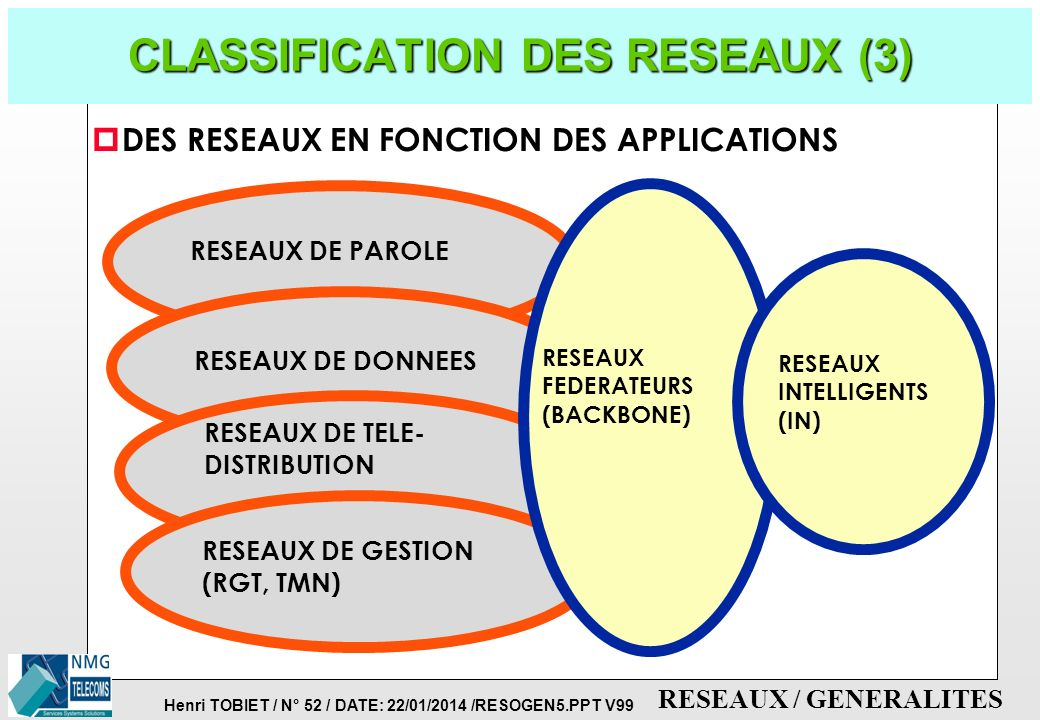 Henri TOBIET / N° 51 / DATE: 22/01/2014 /RESOGEN5.PPT V99 RESEAUX / GENERALITES CLASSIFICATION DES RESEAUX (2) p EVOLUTIONS DES TECHNOLOGIES ANALOGIQU