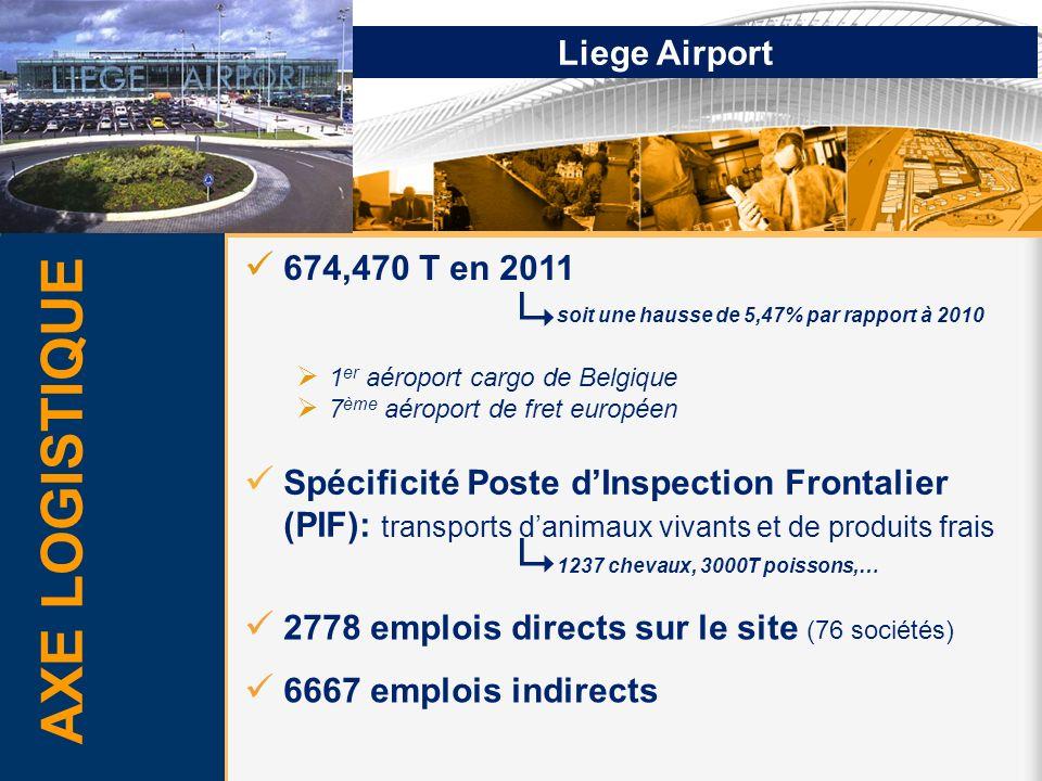 Liege Airport AXE LOGISTIQUE 674,470 T en 2011 soit une hausse de 5,47% par rapport à 2010 1 er aéroport cargo de Belgique 7 ème aéroport de fret euro