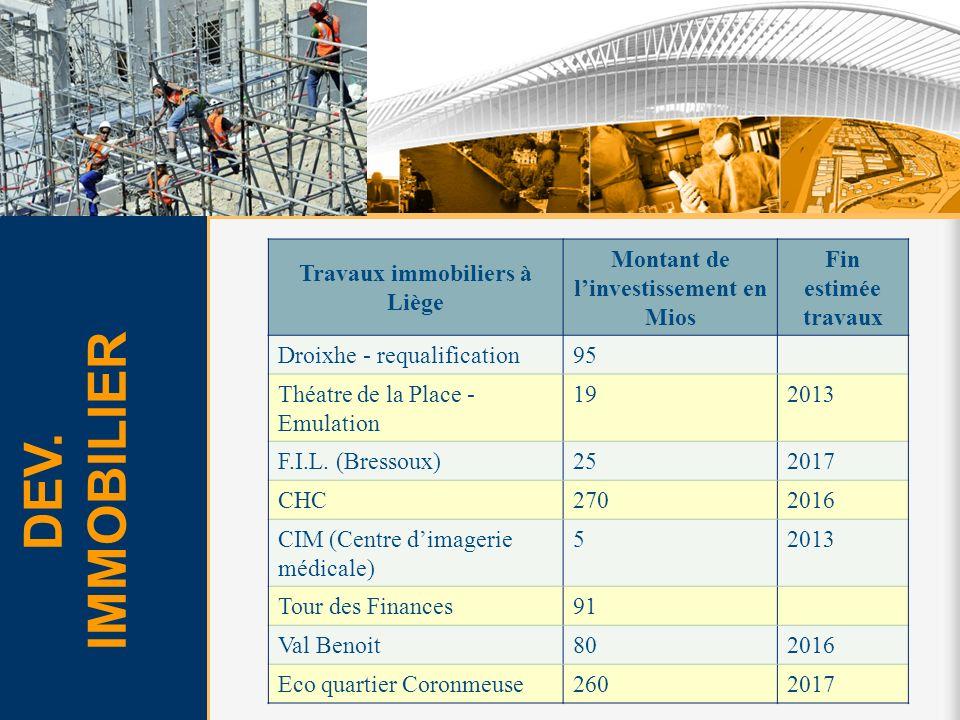 Travaux immobiliers à Liège Montant de linvestissement en Mios Fin estimée travaux Droixhe - requalification95 Théatre de la Place - Emulation 192013