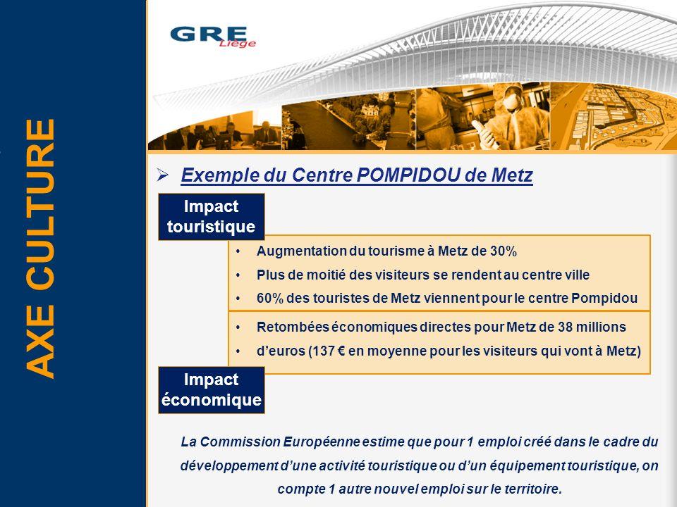 Exemple du Centre POMPIDOU de Metz AXE CULTURE La Commission Européenne estime que pour 1 emploi créé dans le cadre du développement dune activité tou