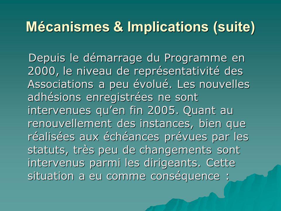 Mécanismes & Implications (suite) Depuis le démarrage du Programme en 2000, le niveau de représentativité des Associations a peu évolué. Les nouvelles
