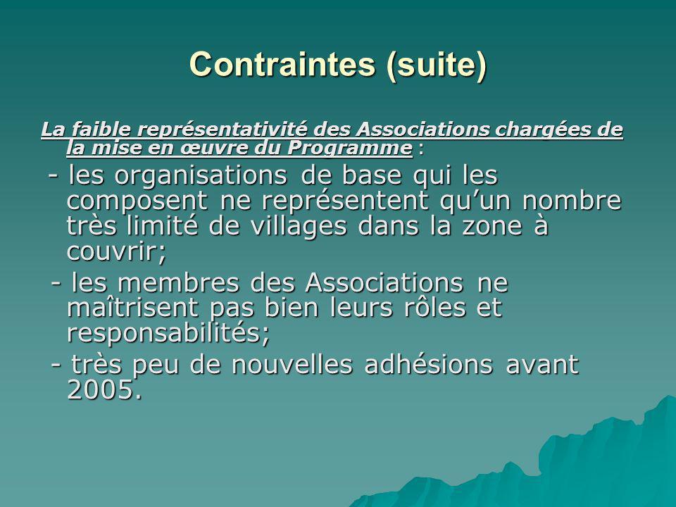 Contraintes (suite) La faible représentativité des Associations chargées de la mise en œuvre du Programme : - les organisations de base qui les compos