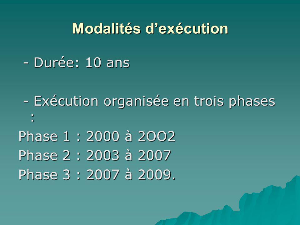 Modalités dexécution - Durée: 10 ans - Durée: 10 ans - Exécution organisée en trois phases : - Exécution organisée en trois phases : Phase 1 : 2000 à 2OO2 Phase 2 : 2003 à 2007 Phase 3 : 2007 à 2009.