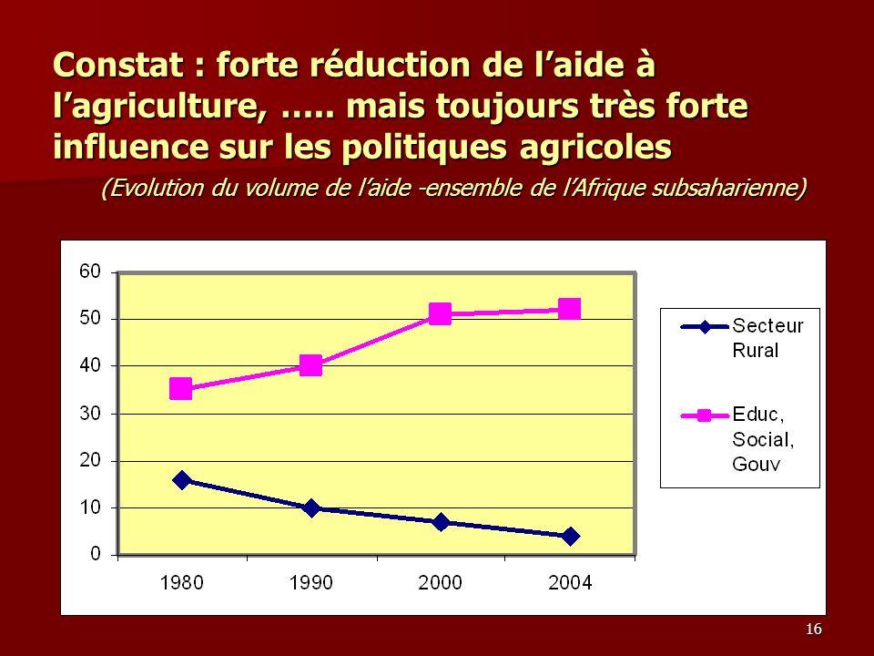 16 Constat : forte réduction de laide à lagriculture, ….. mais toujours très forte influence sur les politiques agricoles (Evolution du volume de laid