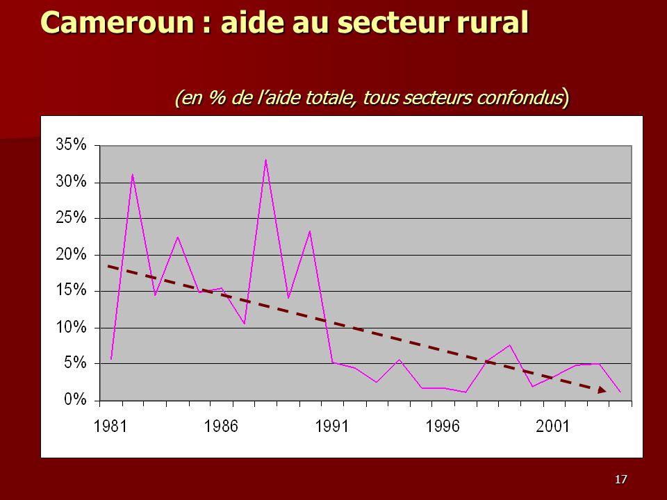 17 Cameroun : aide au secteur rural (en % de laide totale, tous secteurs confondus )