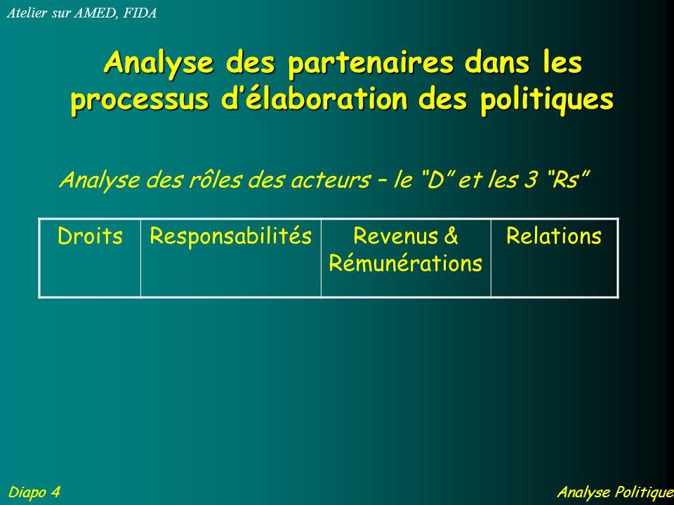 Analyse des partenaires dans les processus délaboration des politiques Analyse des rôles des acteurs – le D et les 3 Rs DroitsResponsabilitésRevenus & Rémunérations Relations Diapo 4 Atelier sur AMED, FIDA Analyse Politique