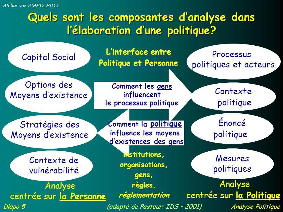 Identification des enjeux dans les politiques Diapo 6 Atelier sur AMED, FIDA Analyse politique Quels sont les résultats visibles des politiques.