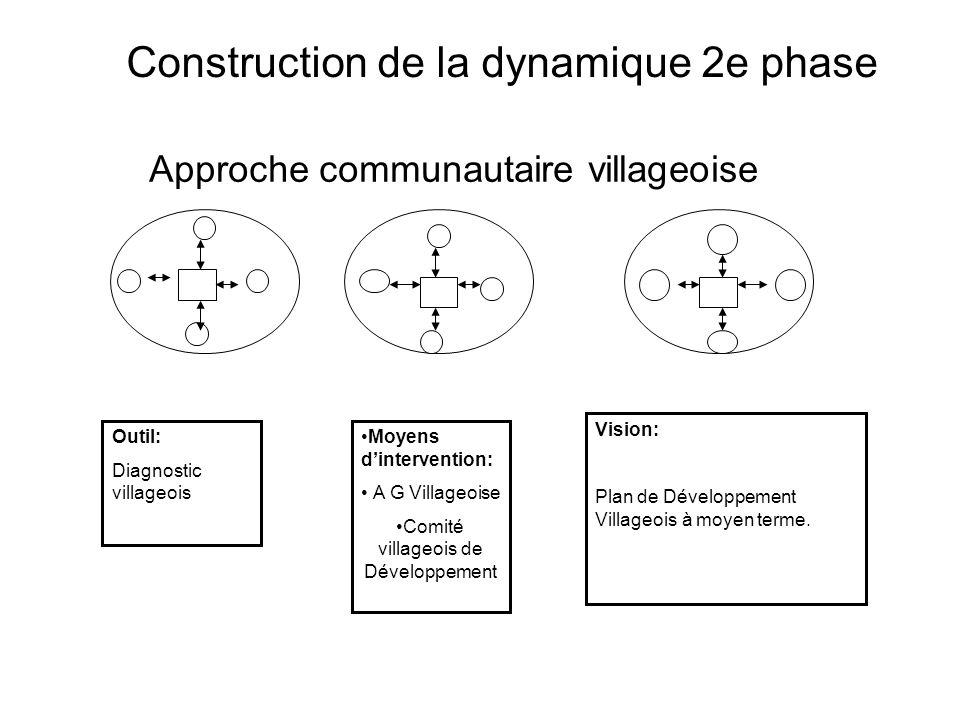 Approche micro Villageoise Village AVillage B Micro action centrée sur lintérêt de petits groupes Impact limité aux petits groupes Impossibilité daborder les problématiques transversales de développement Construction de la dynamique 1ere Phase Groupements type GIE: