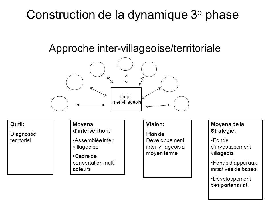 Approche communautaire villageoise Outil: Diagnostic villageois Moyens dintervention: A G Villageoise Comité villageois de Développement Vision: Plan de Développement Villageois à moyen terme.