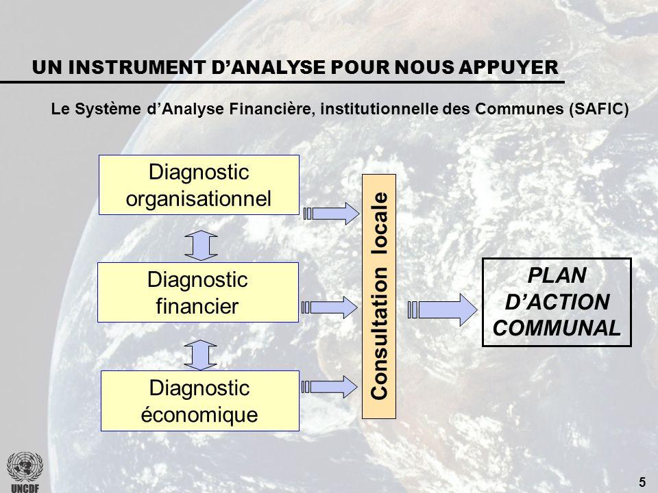 4 QUE FAIT LE FENU? Instrument dinvestissement Fonds de développement local Instrument de pérennisation Revenus locaux Fourniture dun service public l
