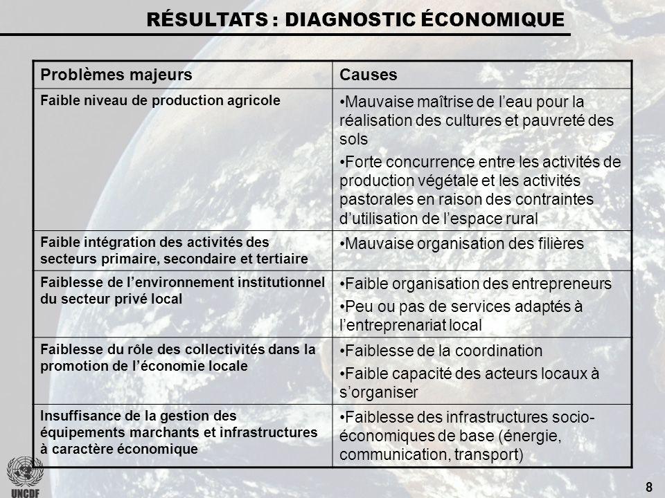 7 RÉSULTATS : DIAGNOSTIC FINANCIER Problèmes majeursCauses Faiblesse du produit des recettes propres recouvrées Faible maîtrise du potentiel fiscal Ét